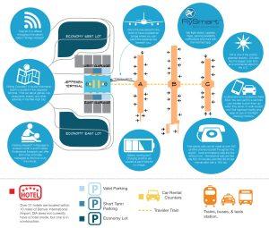 Denver International Airport transportation (DEN)